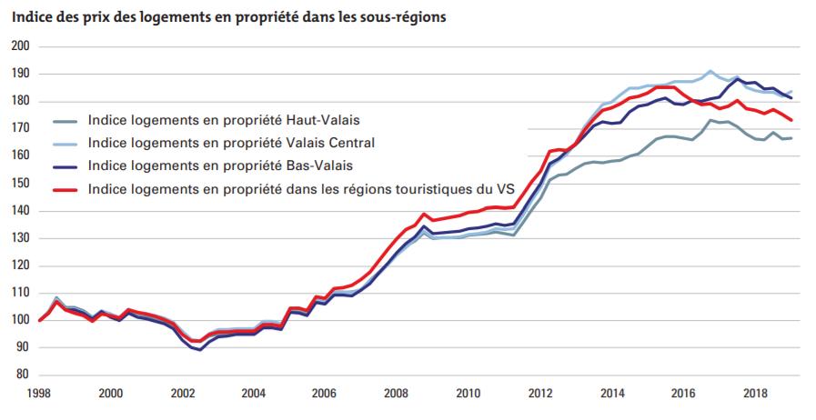 evolution indice des prix des logements en propriété en haut valais et valais central et bas valais 2019