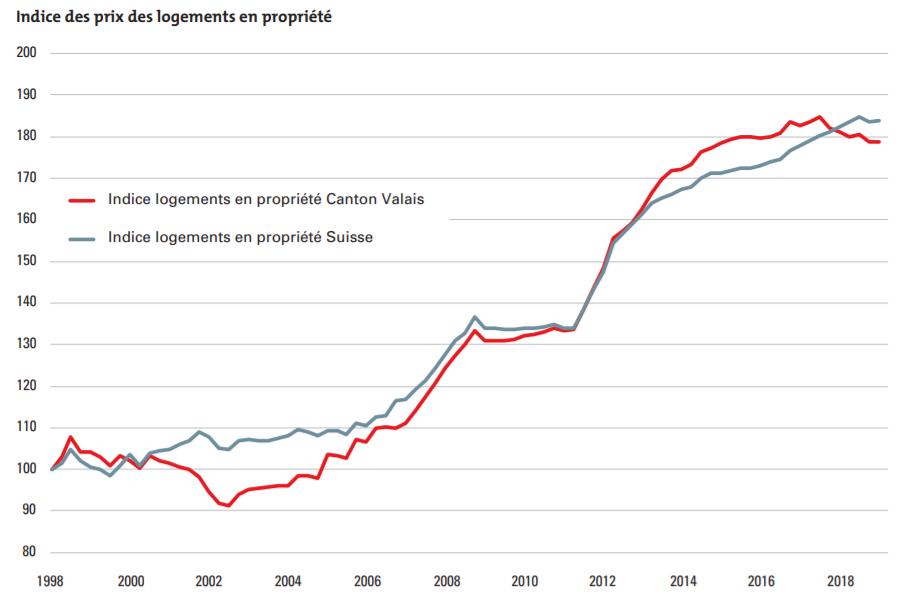 evolution indice des prix des logements en propriété en valais 2019