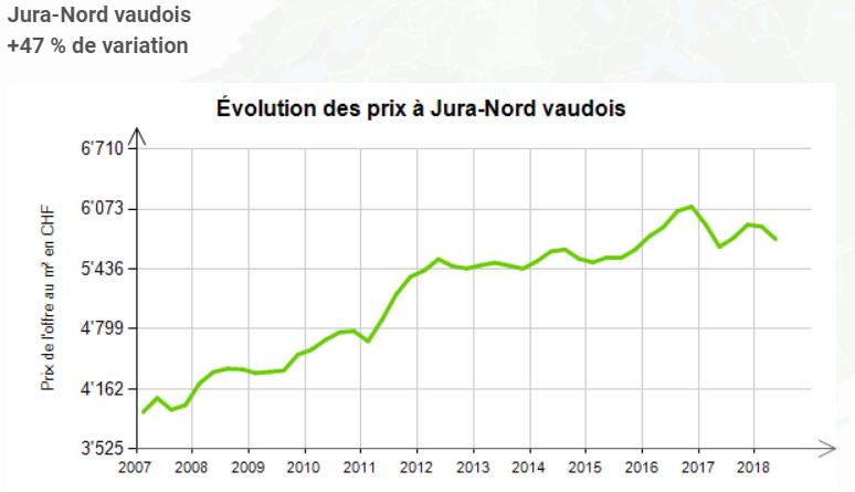 evolution prix au m2 appartement jura nord vaudois 2019