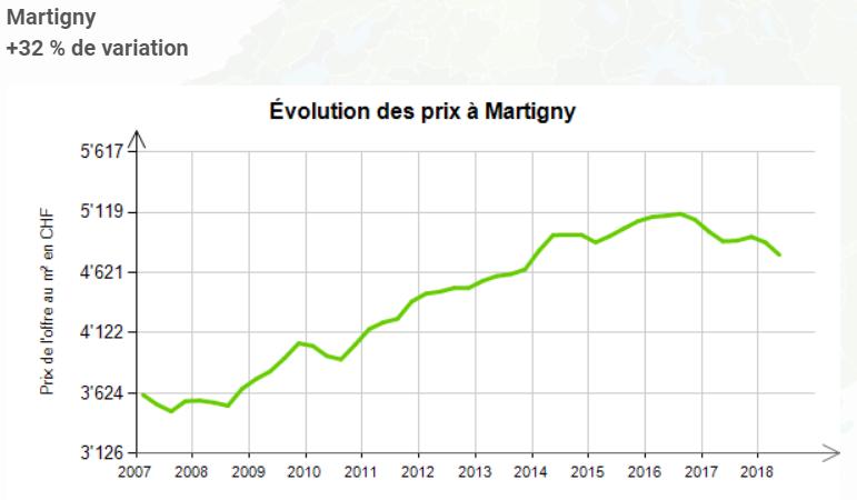 evolution prix au m2 appartement martigny 2019