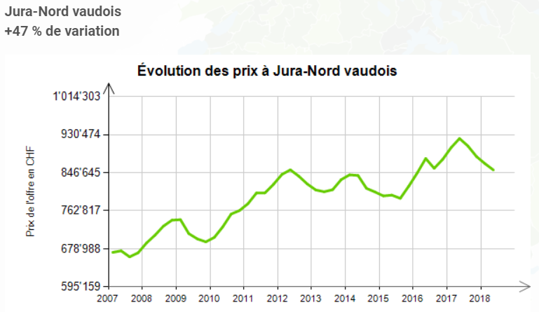 evolution prix au m2 maison jura nord vaudois 2019