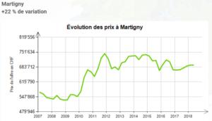 evolution prix au m2 maison martigny 2019 - Estimation bien immobilier