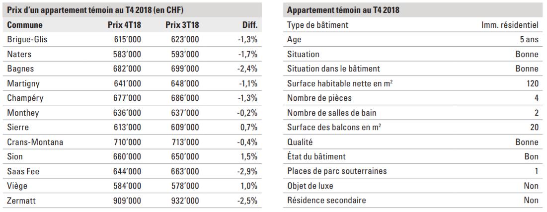 indice des prix des appartement en valais 2019