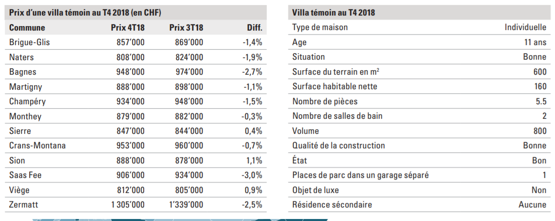 indice des prix des villas par canton en valais 2019
