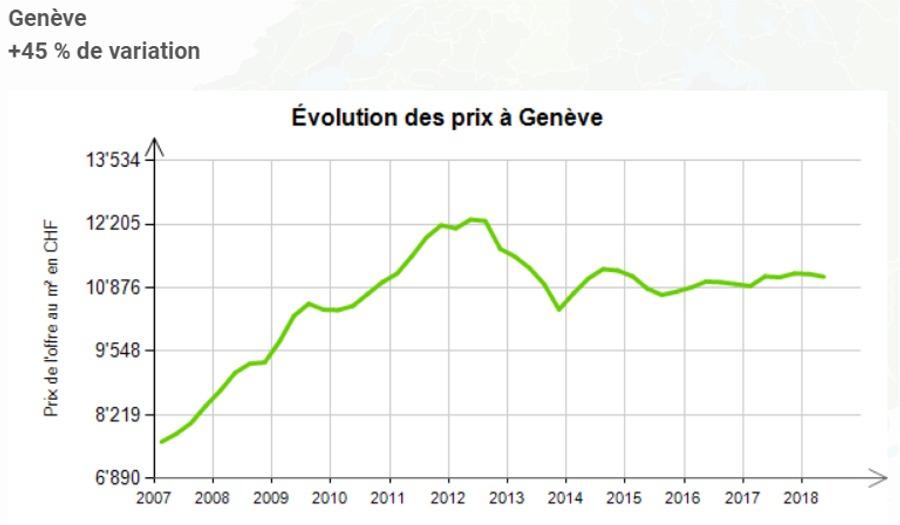 evolution prix au m2 appartement geneve 2020
