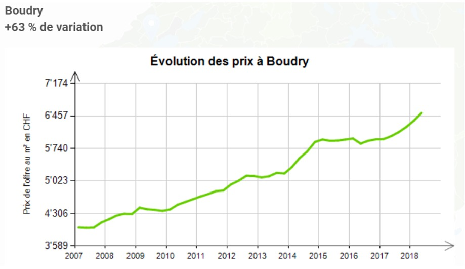 evolution prix au m2 appartement boudry 2020