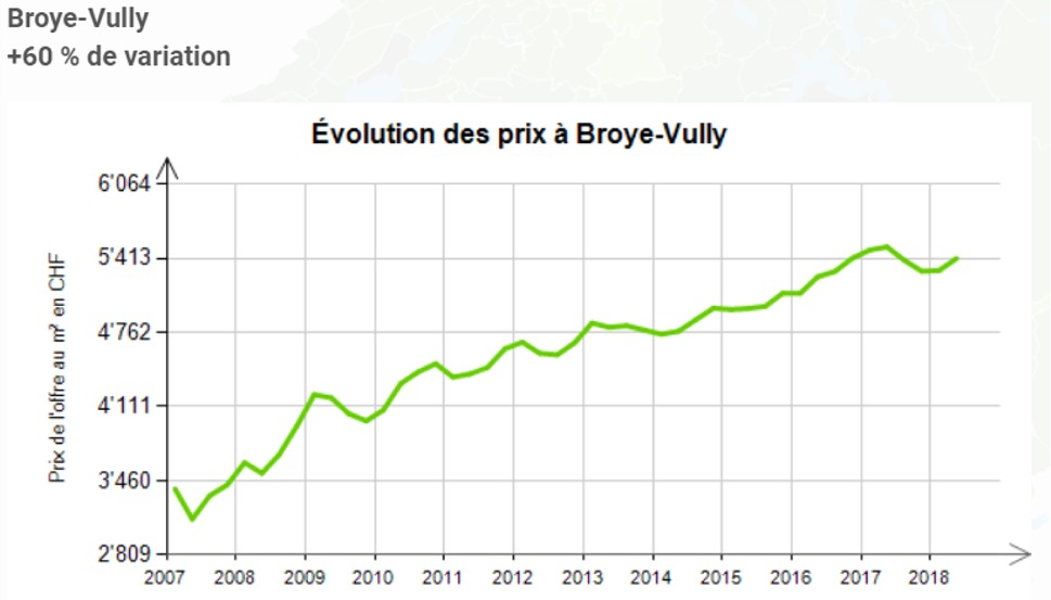evolution prix au m2 appartement broye vully 2020
