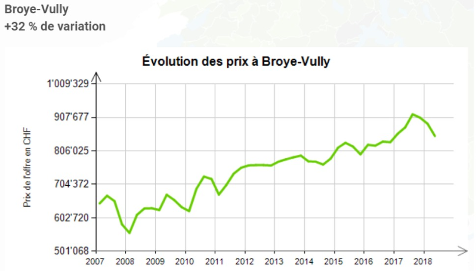 evolution prix au m2 maison broye vully 2020