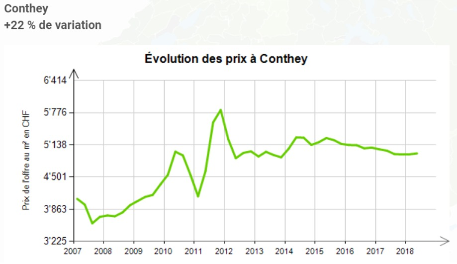 evolution prix au m2 appartement conthey 2020