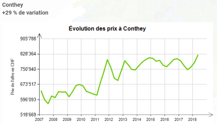 evolution prix au m2 maison conthey 2020