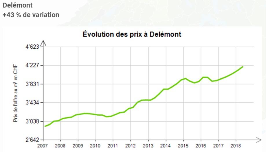 evolution prix au m2 appartement delemont 2020