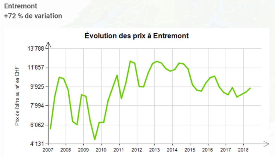 evolution prix au m2 appartement entremont 2020