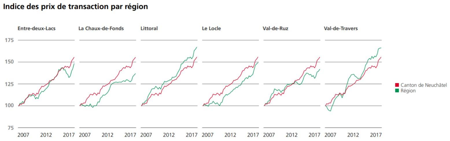 indice des prix des transactions appartement en ppe par region neuchatel 2020