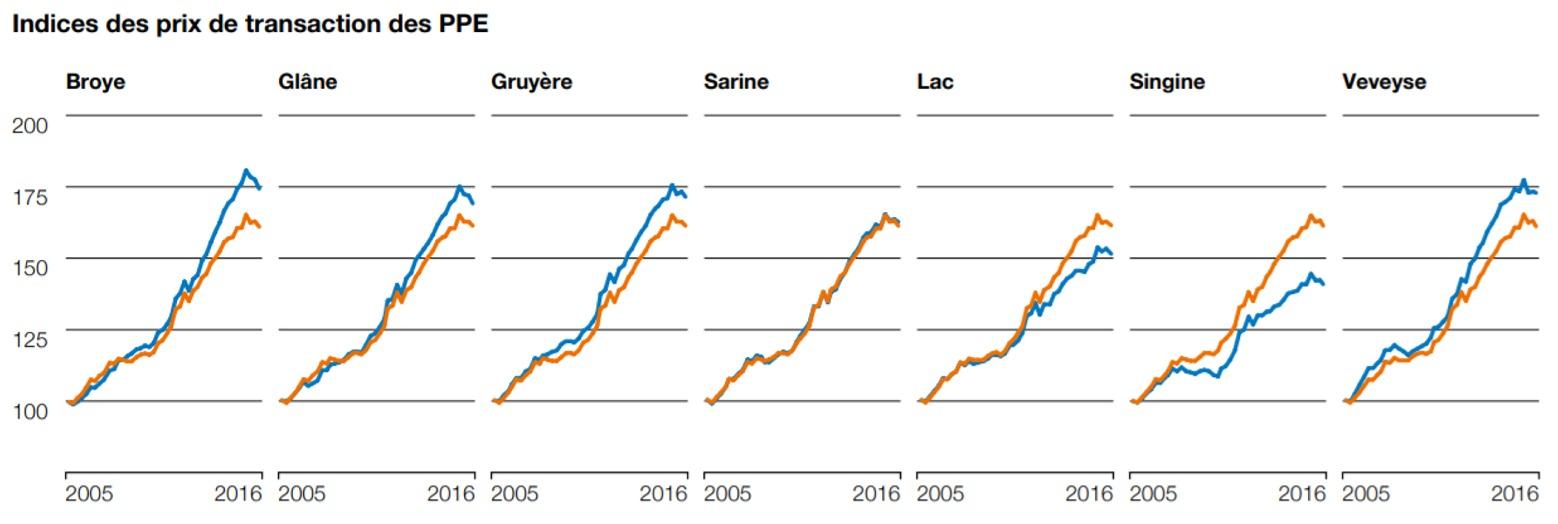 indice des prix de transaction appartement ppe fribourg 2020