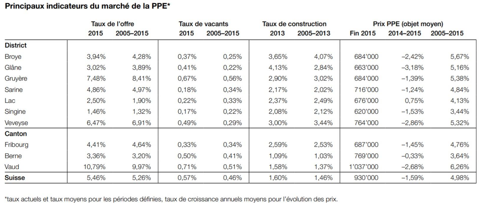 evolution prix moyen appartement ppe fribourg 2020