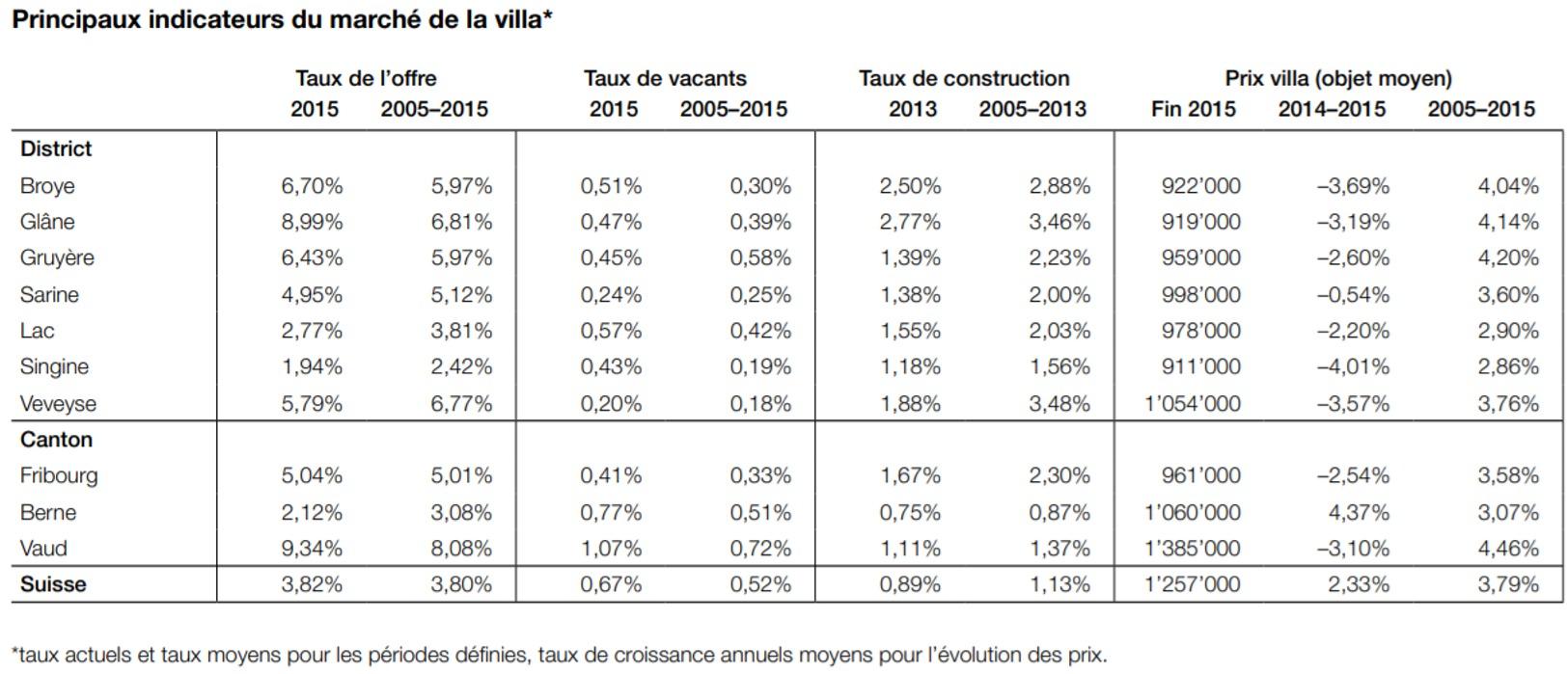 evolution prix moyen villa fribourg 2020