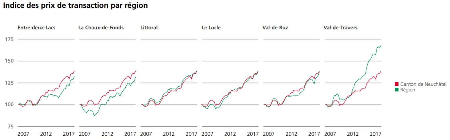 indice des prix transaction villa par region neuchatel 2020