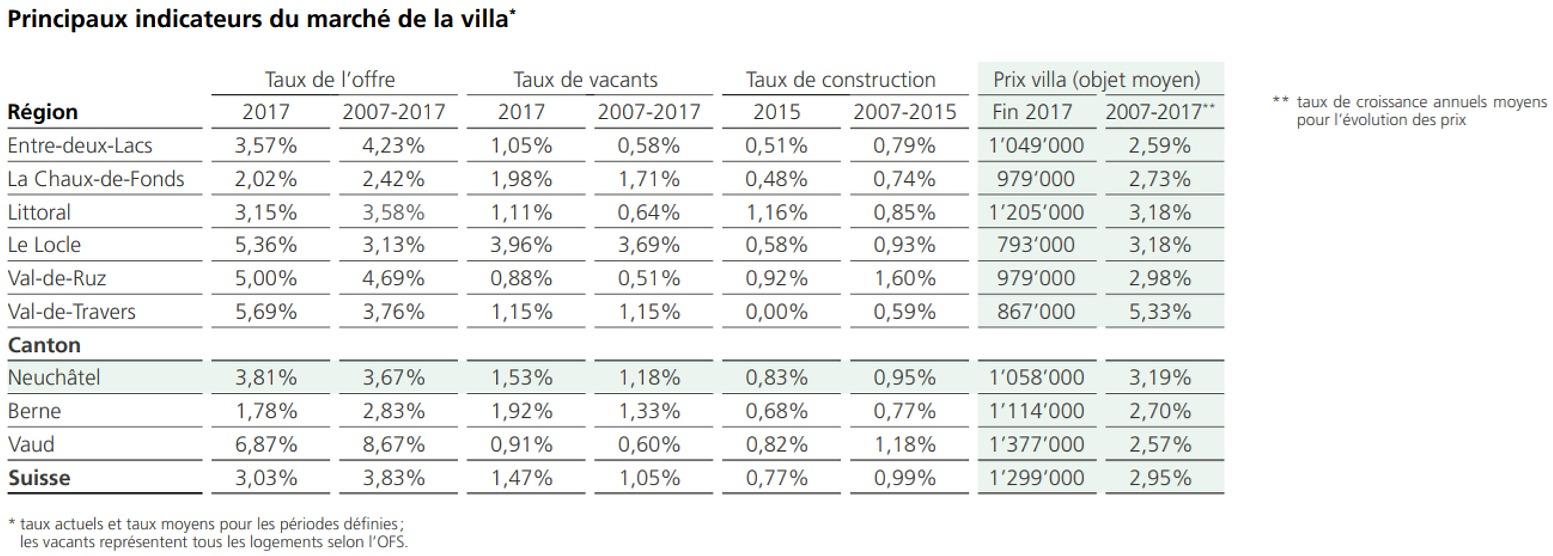 principaux indicateurs de prix villa neuchatel 2020