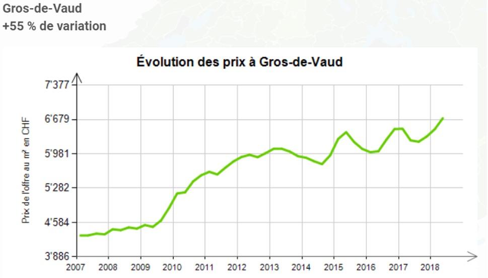 evolution prix au m2 appartement gros de vaud 2020