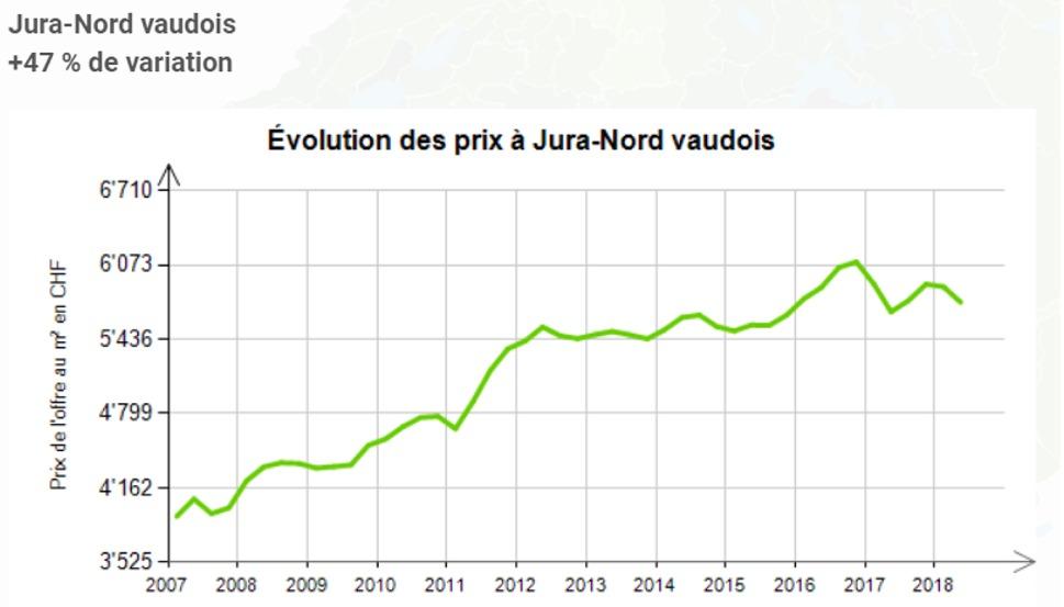 evolution prix au m2 appartement jura nord vaudois 2020
