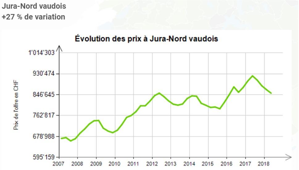 evolution prix au m2 maison jura nord vaudois 2020