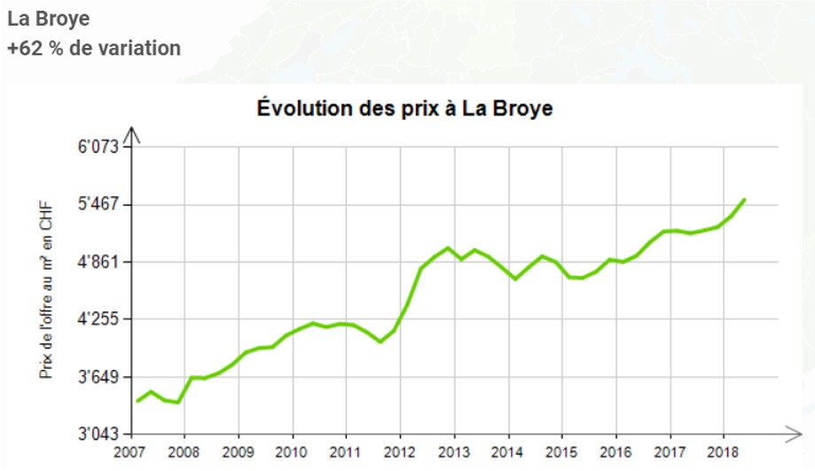 evolution prix au m2 appartement la broye fribourg 2020