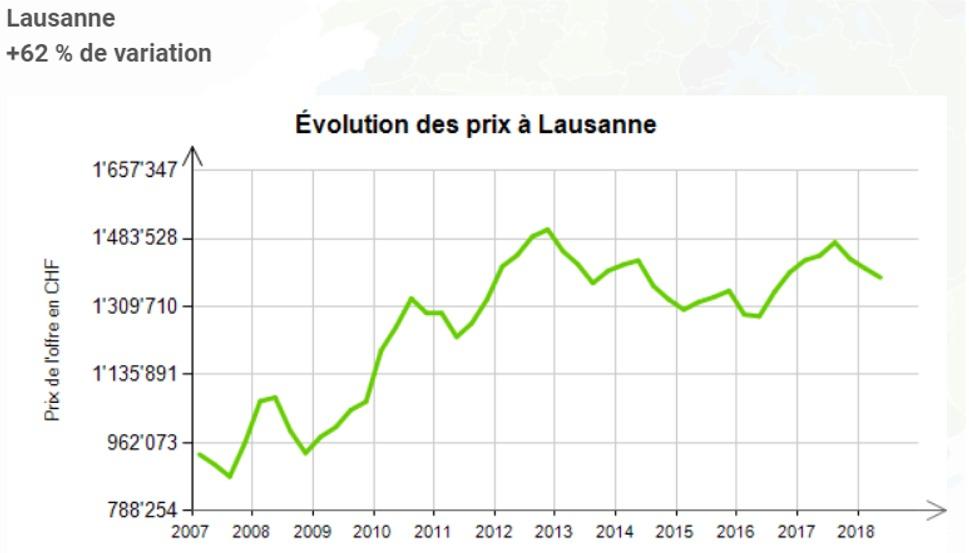 evolution prix au m2 maison lausanne 2020