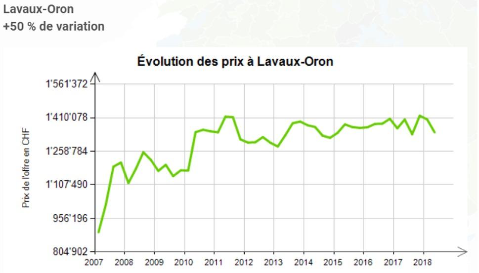 evolution prix au m2 maison lavaux oron 2020