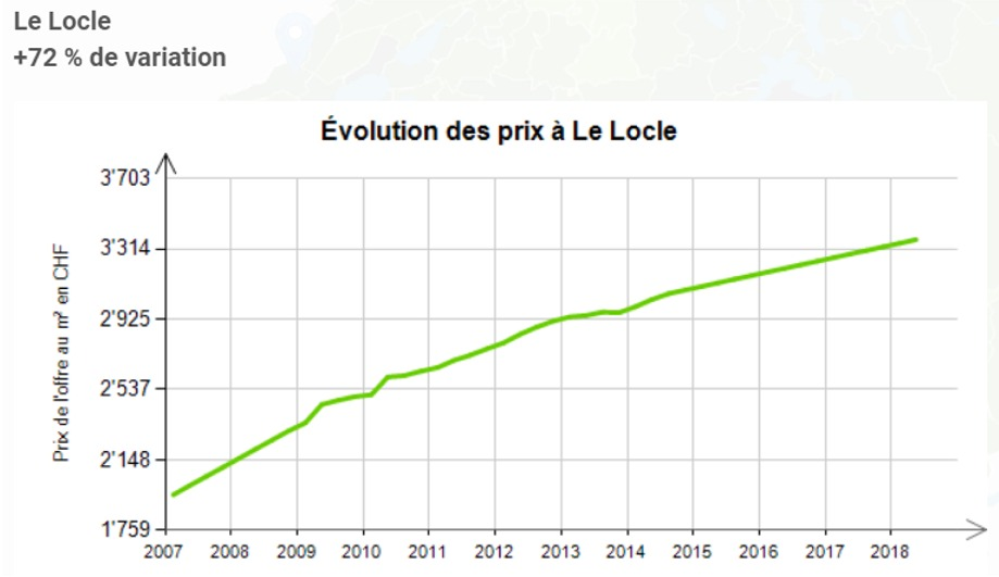 evolution prix au m2 appartement le locle 2020