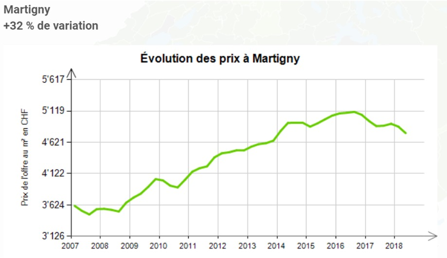 evolution prix au m2 appartement martigny 2020
