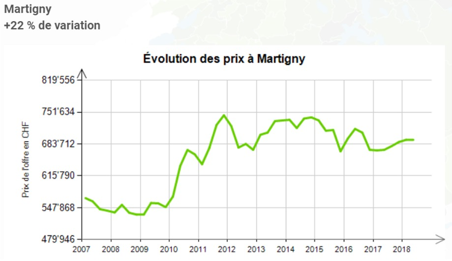evolution prix au m2 maison martigny 2020