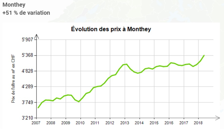 evolution prix au m2 appartement monthey 2020