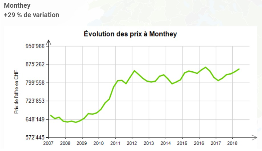 evolution prix au m2 maison monthey 2020