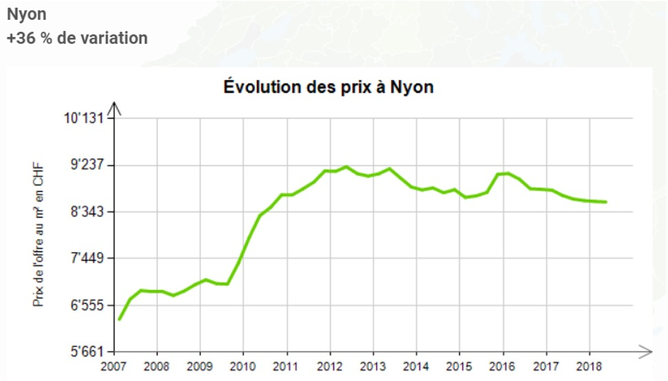 evolution prix au m2 appartement nyon 2020