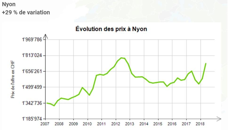 evolution prix au m2 maison nyon 2020