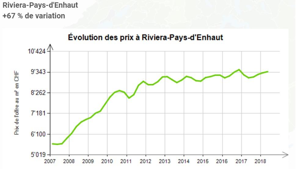 evolution prix au m2 appartement riviera pays en haut 2020