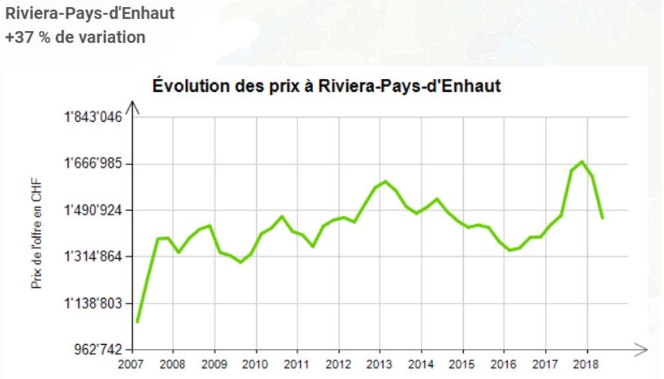 evolution prix au m2 maison riviera pays en haut 2020