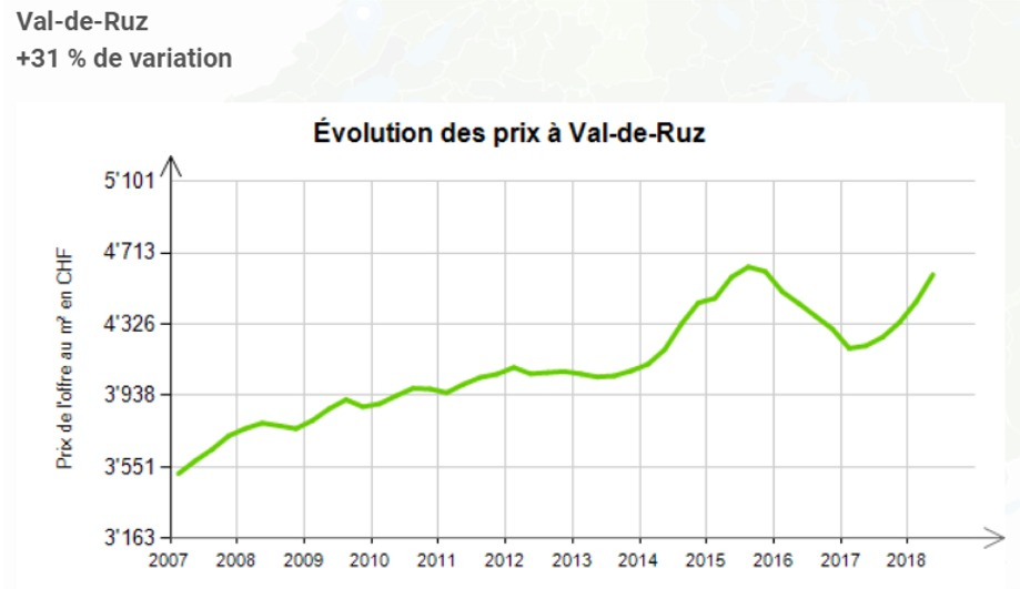 evolution prix au m2 appartement val de ruz 2020