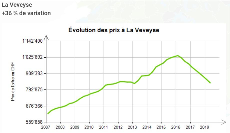evolution prix au m2 maison la veveyse fribourg 2020