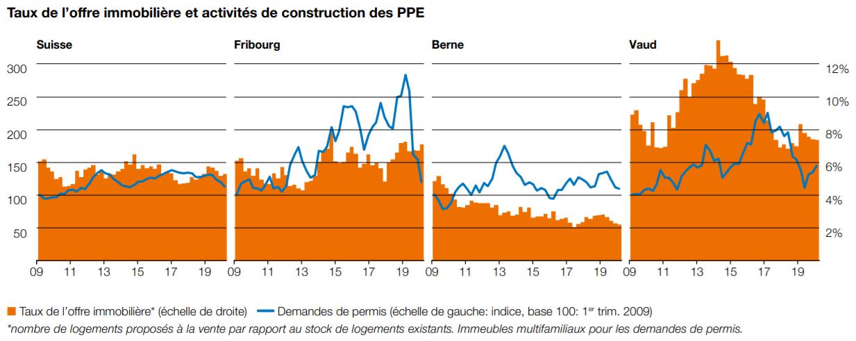 comparatif activite immobiliere appartement ppe entre fribourg et suisse 2021