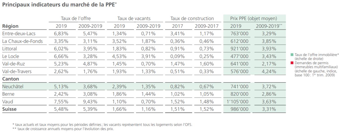 indicateurs prix marche immobilier appartement ppe neuchatel 2021