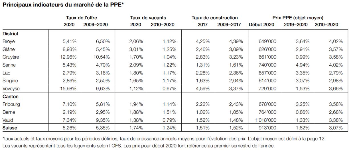 indicateurs prix marche immobilier appartement fribourg 2021