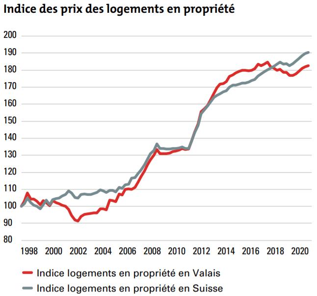 tendances de prix immobilier appartement ppe valais 2021