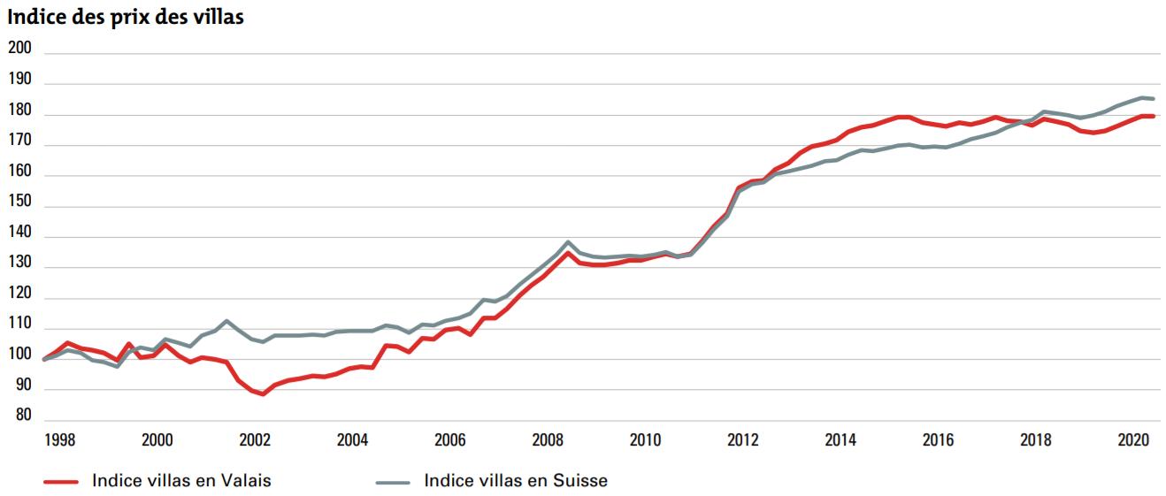 tendances de prix immobilier maison valais 2021