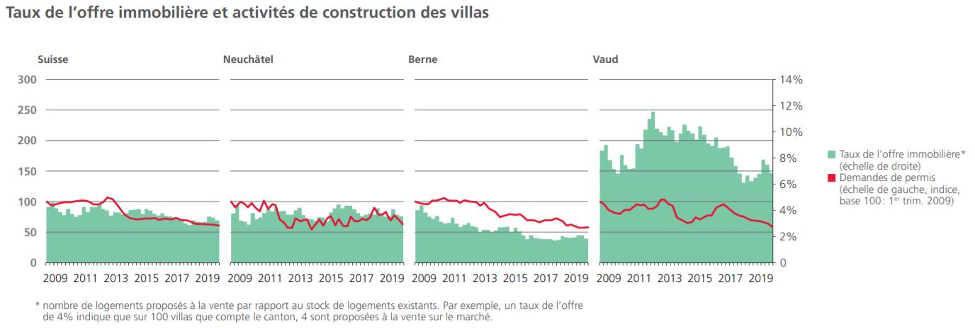 comparatif activite immobiliere maison entre neuchatel et suisse 2021