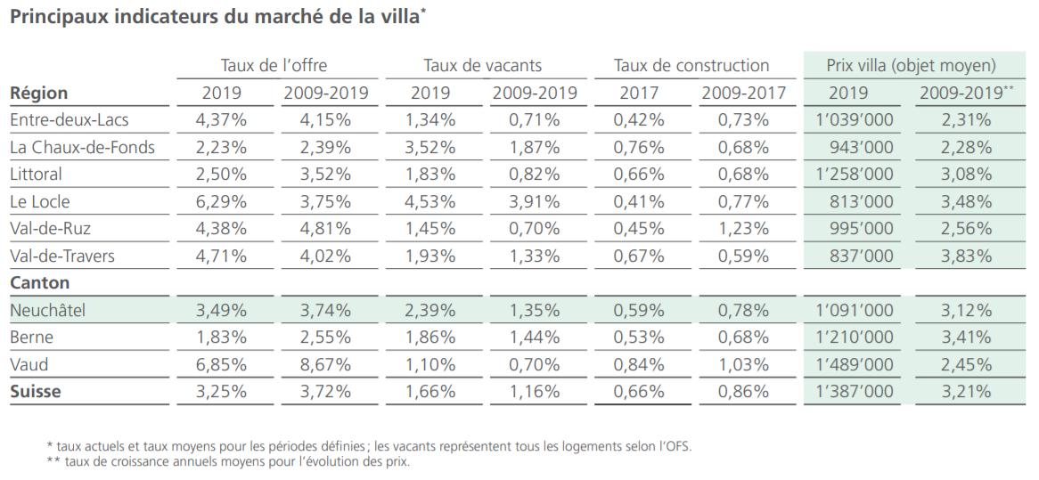 indicateurs prix marche immobilier maison villa neuchatel 2021