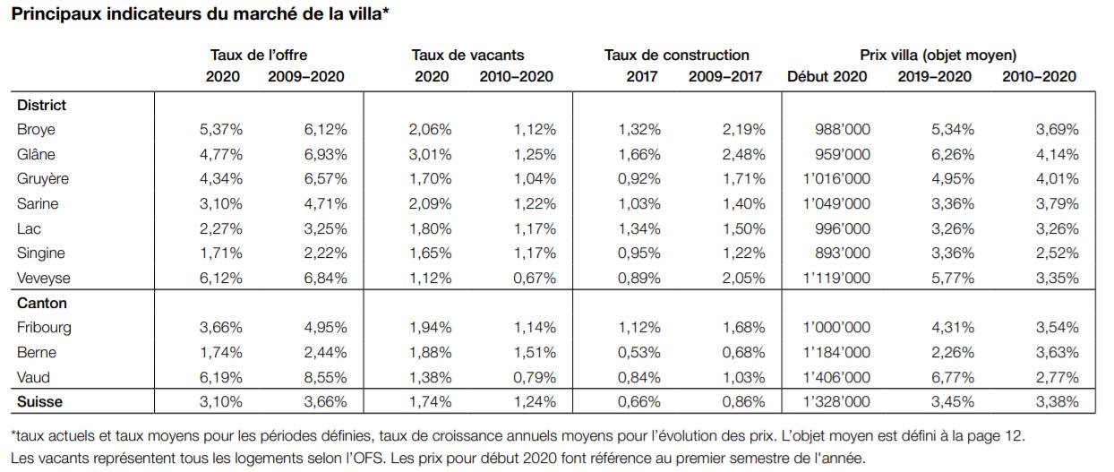 indicateurs prix marche immobilier maison villa fribourg 2021