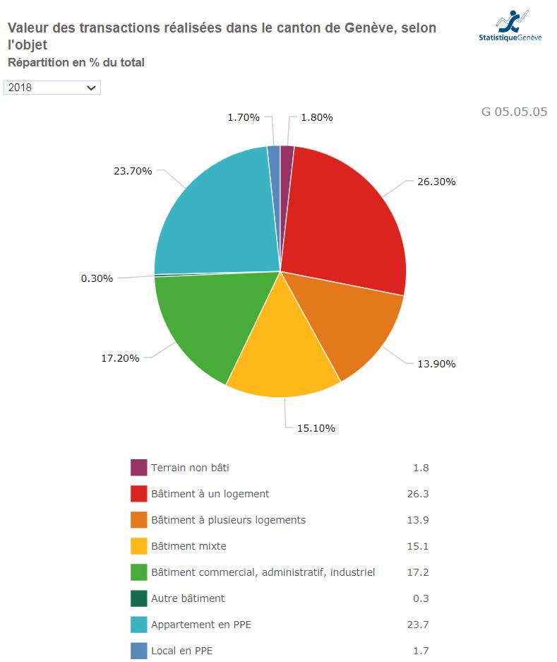 valeur transaction immobiliere geneve 2021